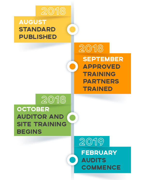 BRC Global Standard for Food Safety Issue 8: Sites Training