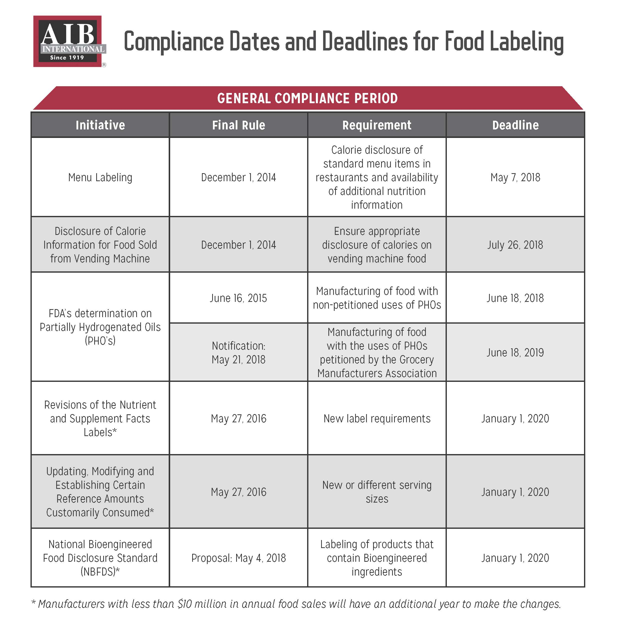 View food labeling compliance deadlines xflitez Choice Image