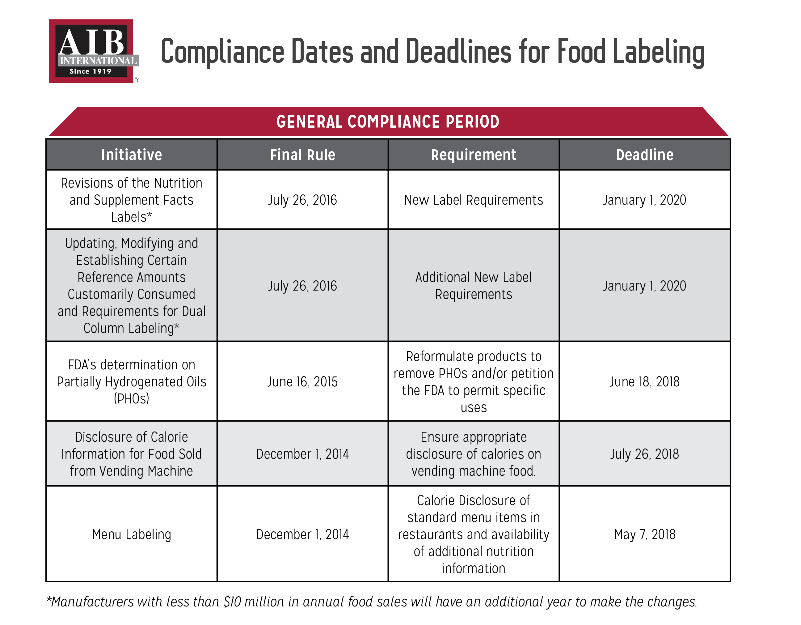 View Food Labelling Compliance Deadlines